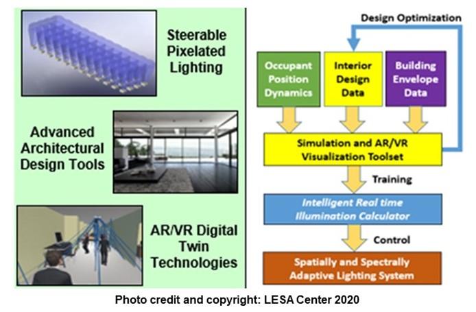 U.S. Department of Energy Awards $2.8M to LESA